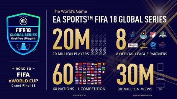 FIFA eWorld Cup 2018: la finale si svolgerà a Londra ad agosto