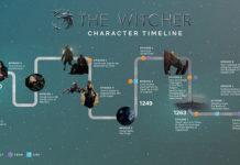 the witcher netflix timeline
